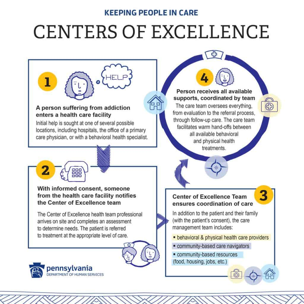 centers-of-excellence-1024x1024